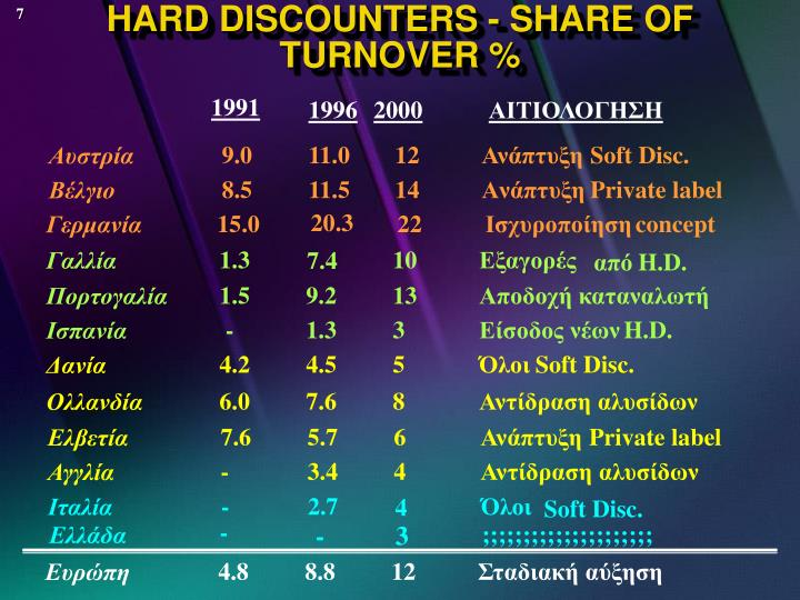 HARD DISCOUNTERS - SHARE OF TURNOVER %