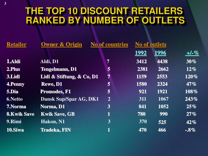 The top 10 discount retailers ranked by number of outlets