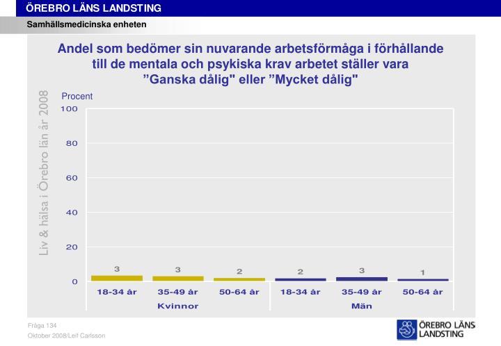Liv & hälsa i Örebro län år 2008