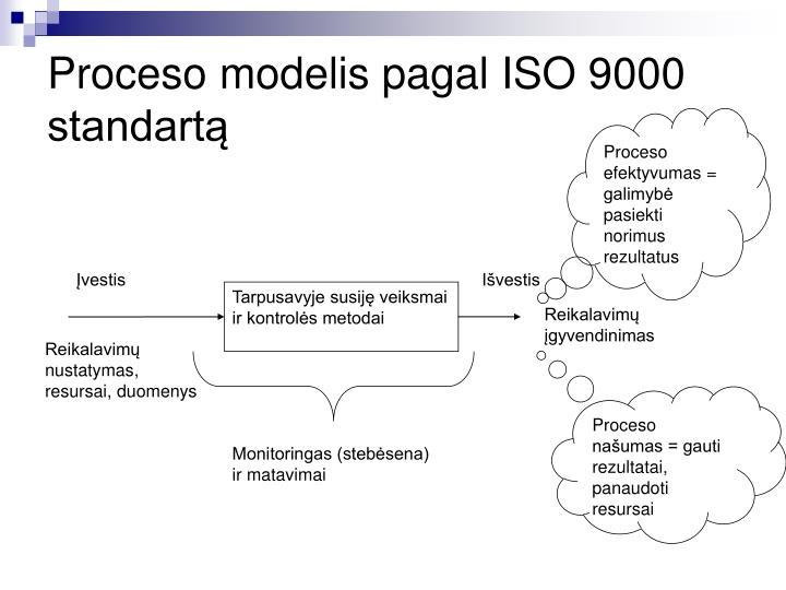 Proceso modelis pagal iso 9000 standart