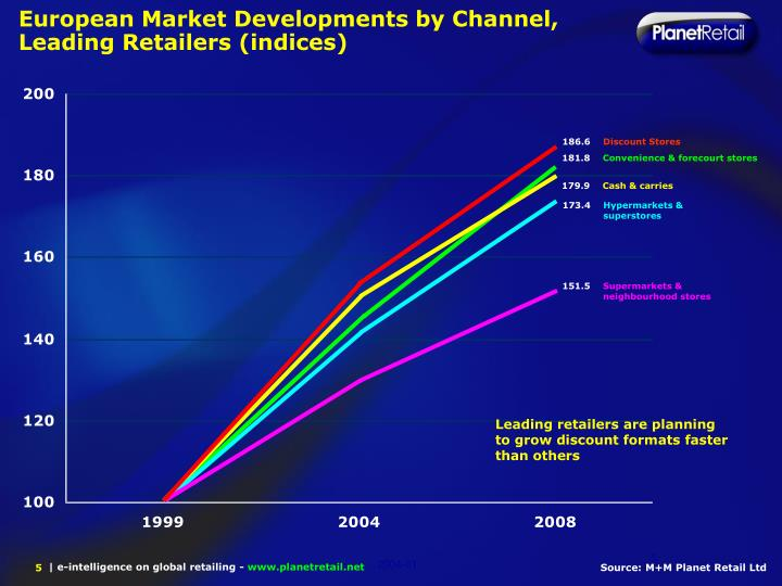 European Market Developments by Channel, Leading Retailers (indices)