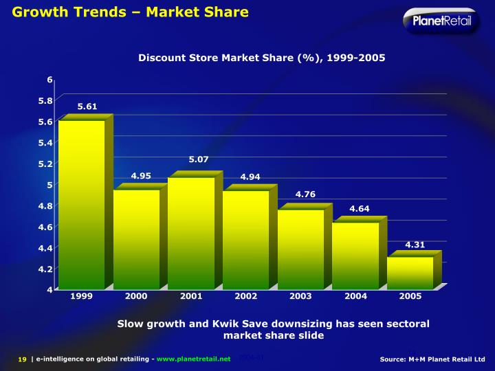 Growth Trends – Market Share