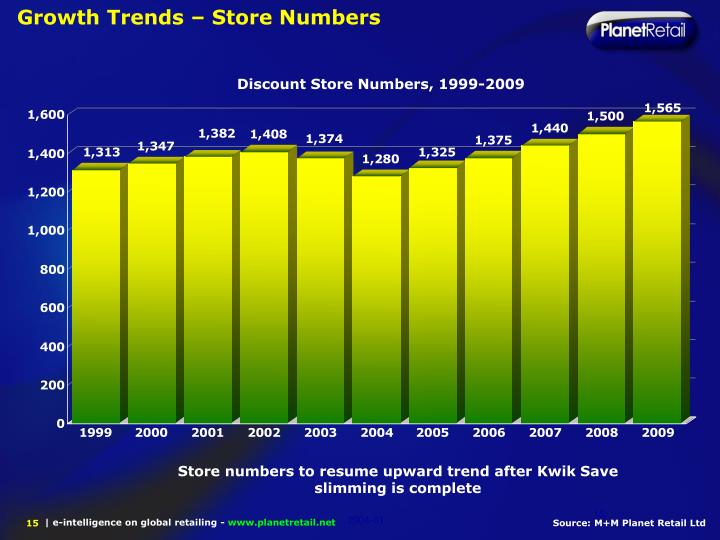 Growth Trends – Store Numbers