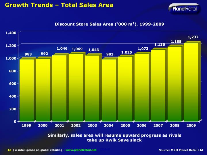Growth Trends – Total Sales Area