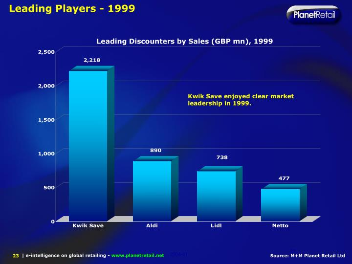 Leading Players - 1999