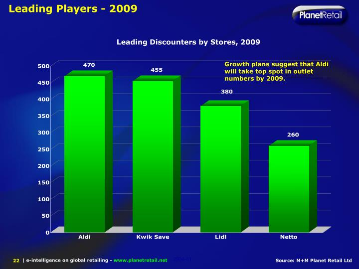 Leading Players - 2009