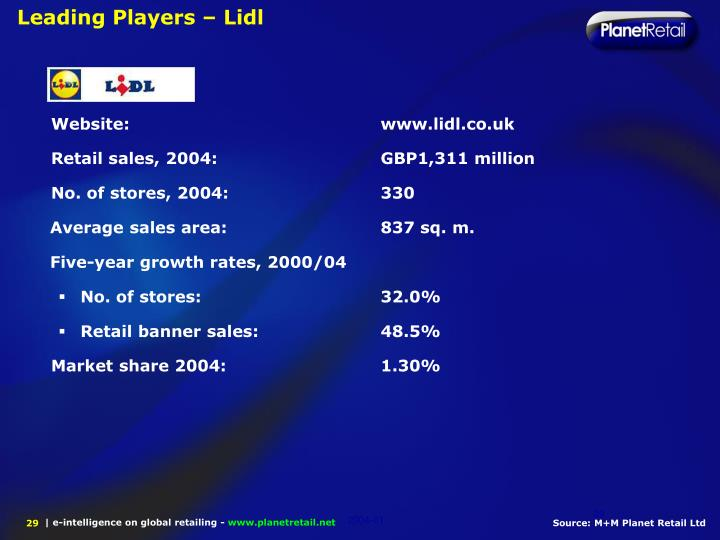 Leading Players – Lidl
