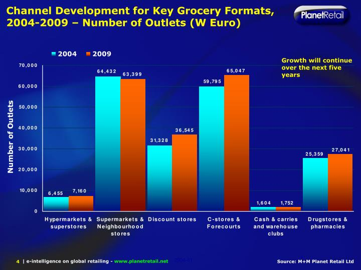 Channel Development for Key Grocery Formats, 2004-2009 – Number of Outlets (W Euro)