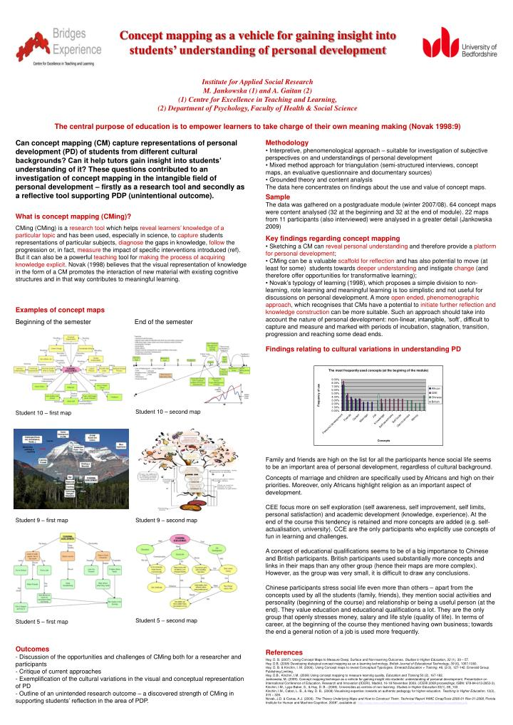 Concept mapping as a vehicle for gaining insight into students' understanding of personal developm...