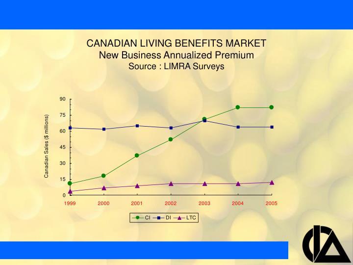CANADIAN LIVING BENEFITS MARKET