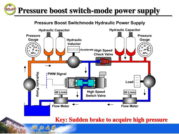 Pressure boost switch mode power supply