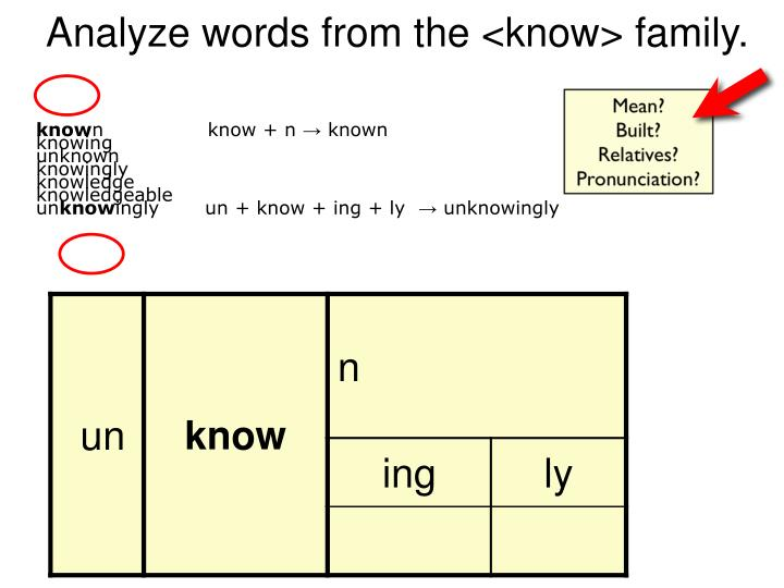 Analyze words from the <know> family.