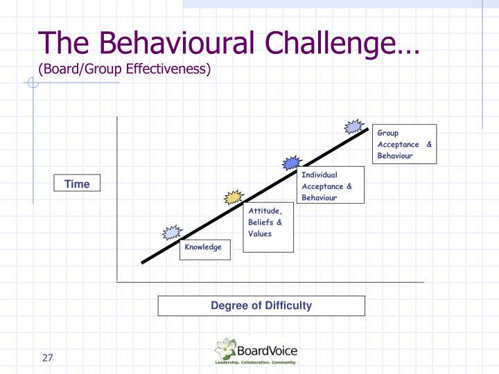 Group Acceptance & Behaviour