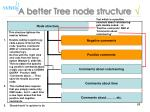a better tree node structure