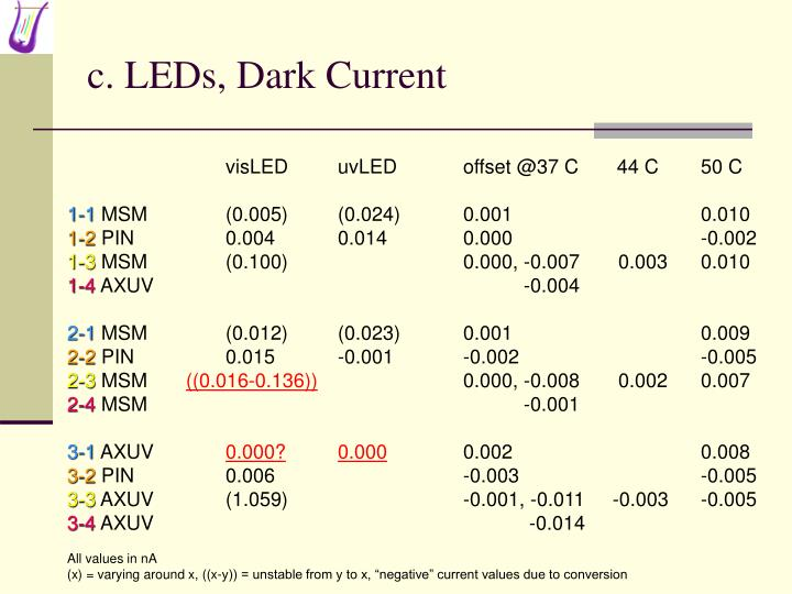 c. LEDs, Dark Current
