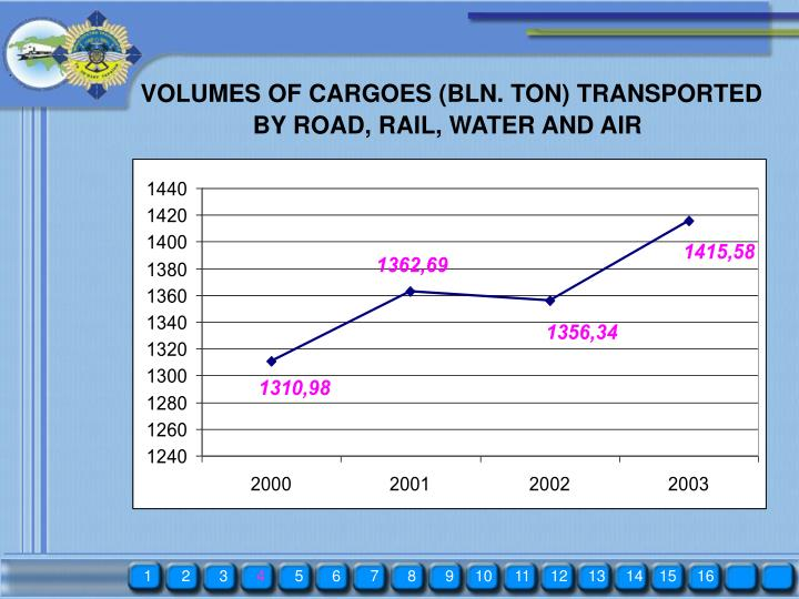 VOLUMES OF CARGOES (BLN. TON) TRANSPORTED
