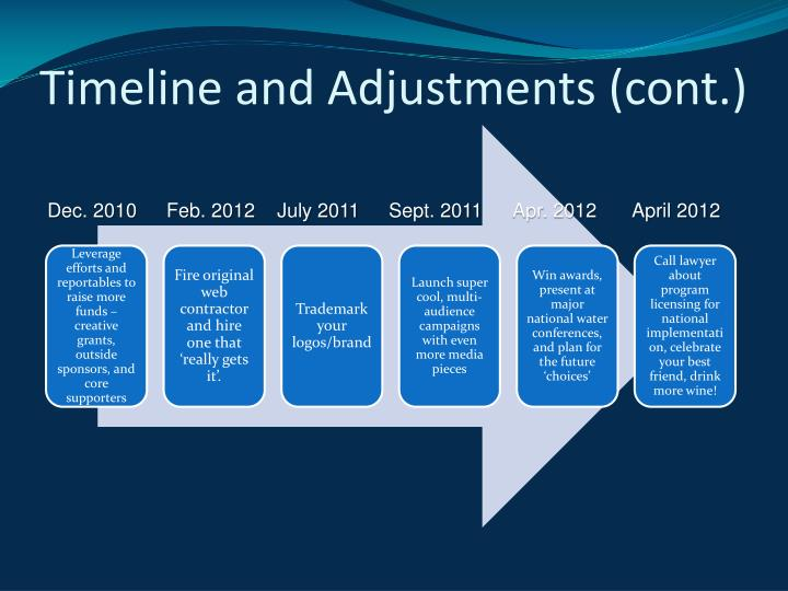 Timeline and Adjustments (cont.)