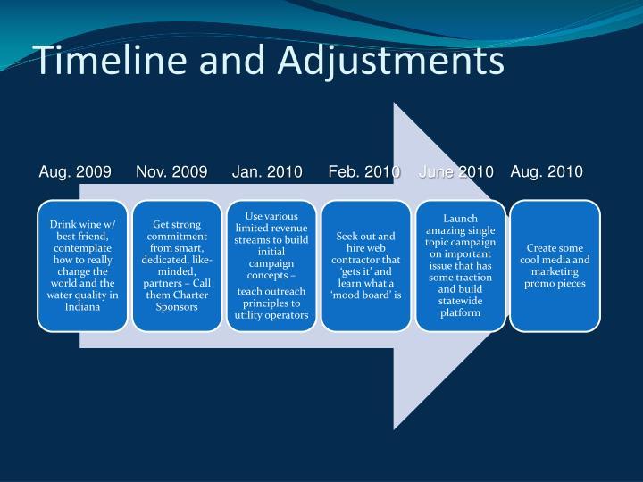 Timeline and Adjustments