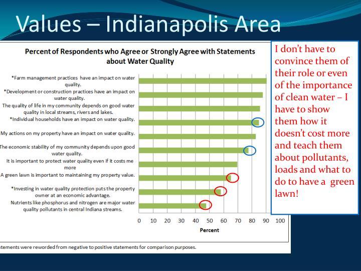 Values – Indianapolis Area