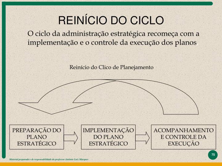 REINÍCIO DO CICLO