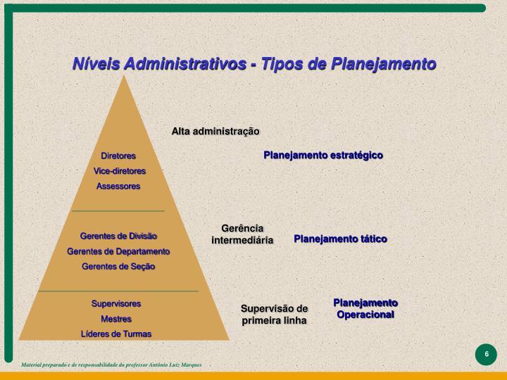 Níveis Administrativos - Tipos de Planejamento