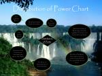 distribution of power chart