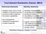 trust element distribution classic mics