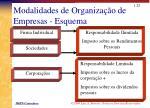 modalidades de organiza o de empresas esquema