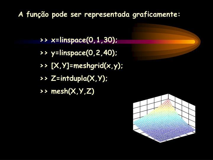 A função pode ser representada graficamente: