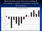motivational system from rent seeking rent taking to capital accumulation via profit investment