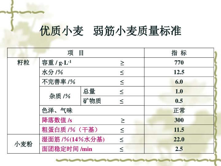 优质小麦   弱筋小麦质量标准