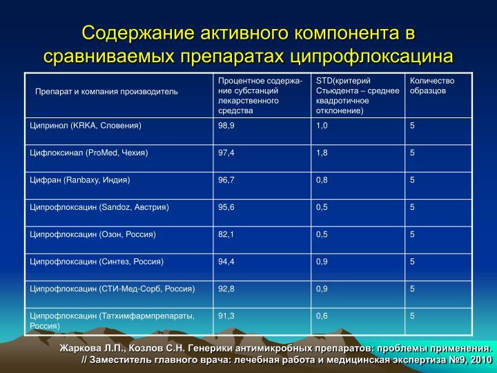 Содержание активного компонента в сравниваемых препаратах
