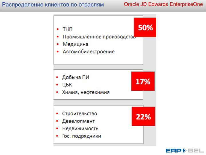 Распределение клиентов по отраслям