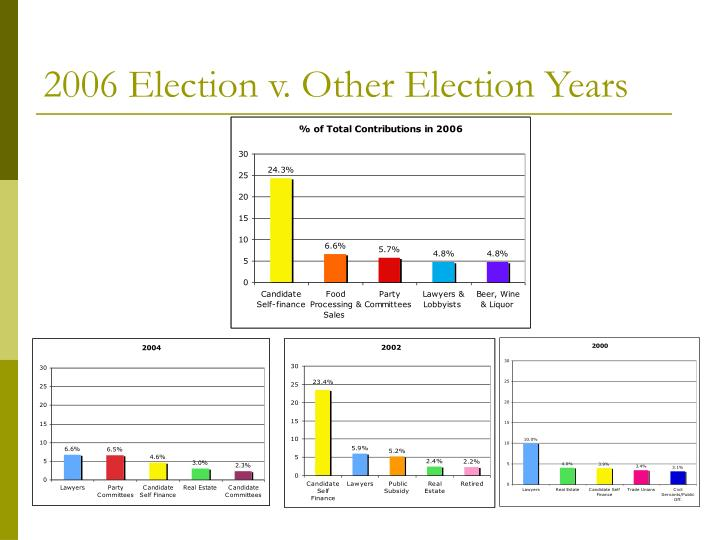 2006 Election v. Other Election Years