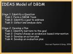ideas model of dbdm