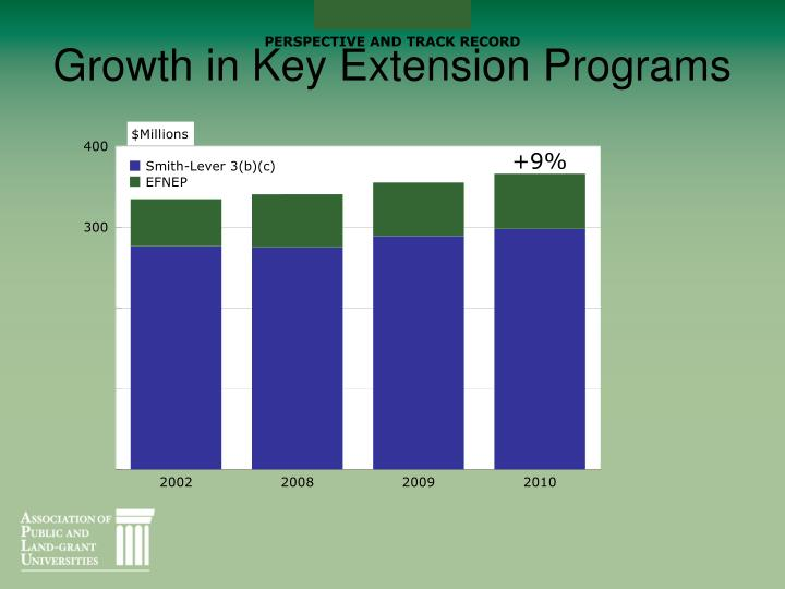 Growth in Key Extension Programs