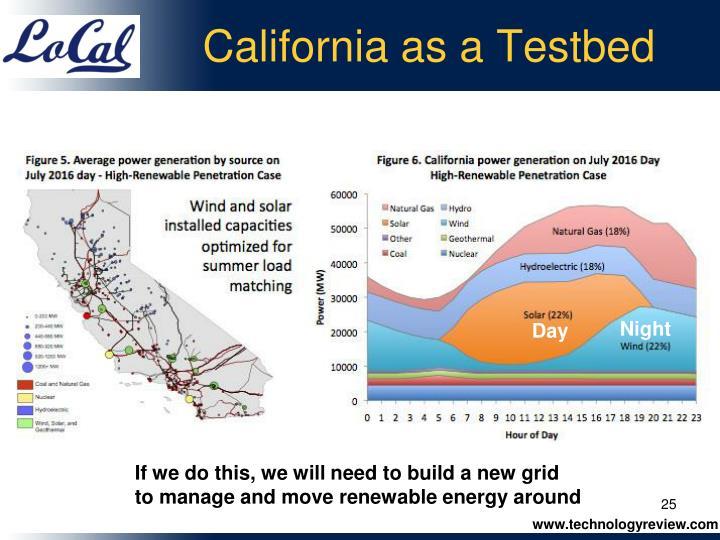 California as a Testbed