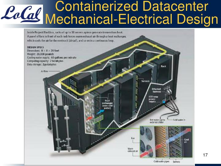 Containerized Datacenter