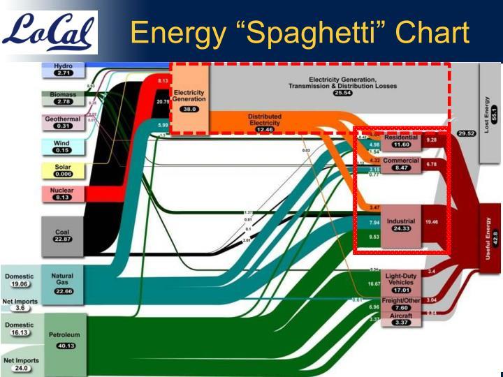 Energy spaghetti chart
