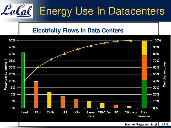 Energy Use In Datacenters