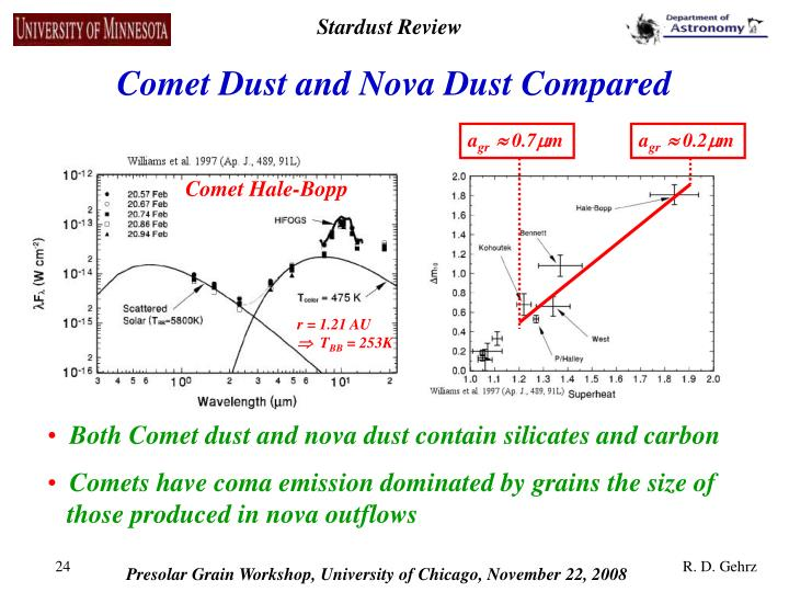 Comet Dust and Nova Dust Compared