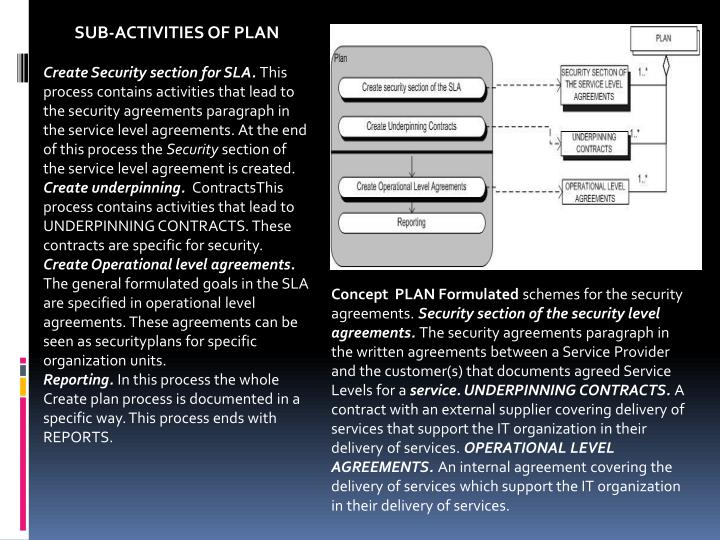 SUB-ACTIVITIES OF PLAN