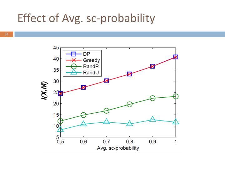 Effect of Avg. sc-probability