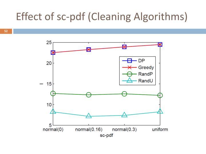 Effect of sc-