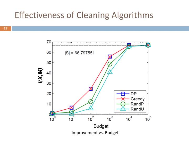 Effectiveness of Cleaning Algorithms