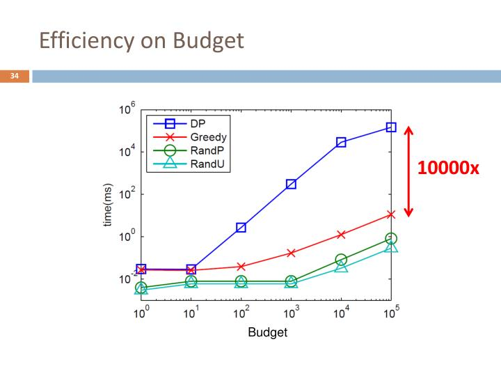 Efficiency on Budget