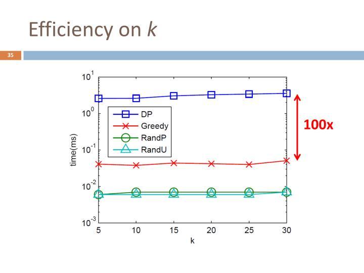 Efficiency on