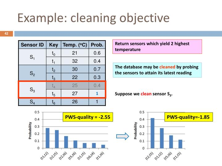Example: cleaning objective