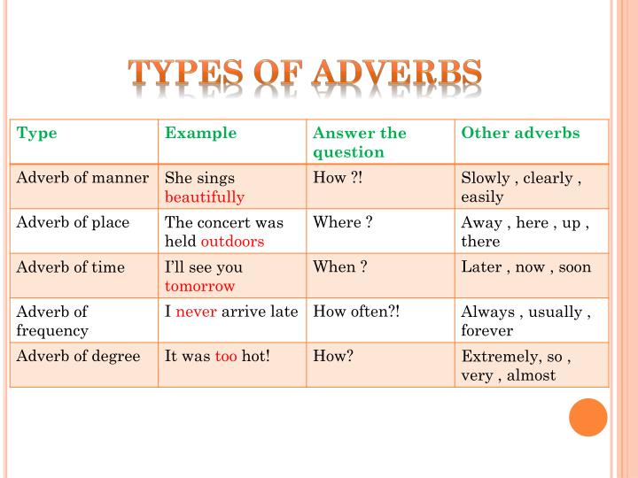 types of adverbs