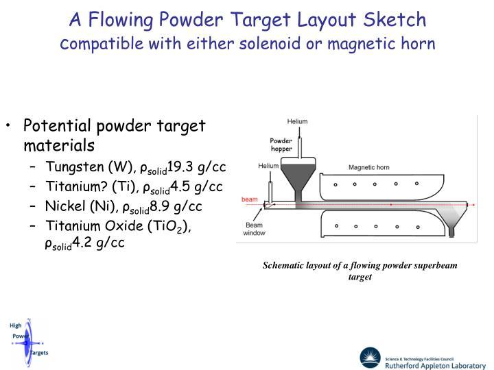 Potential powder target materials